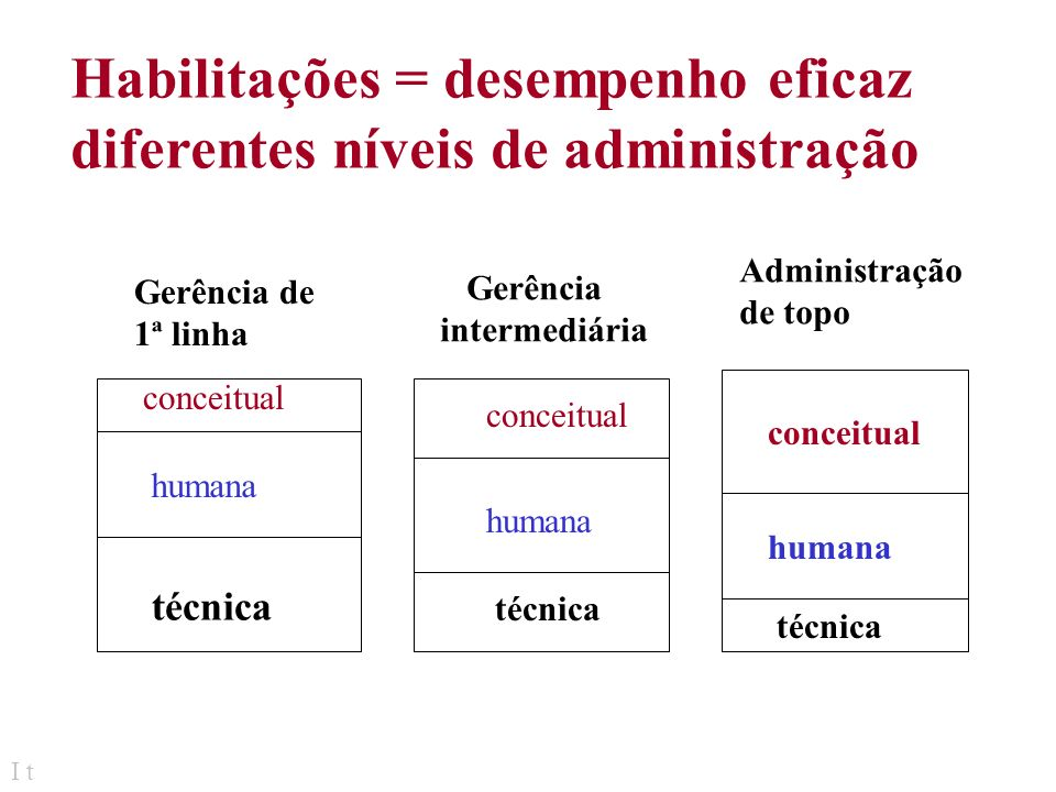 Habilitações = desempenho eficaz diferentes níveis de administração