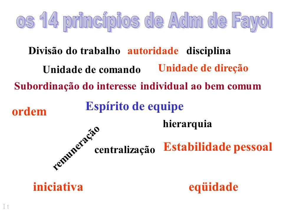 os 14 princípios de Adm de Fayol