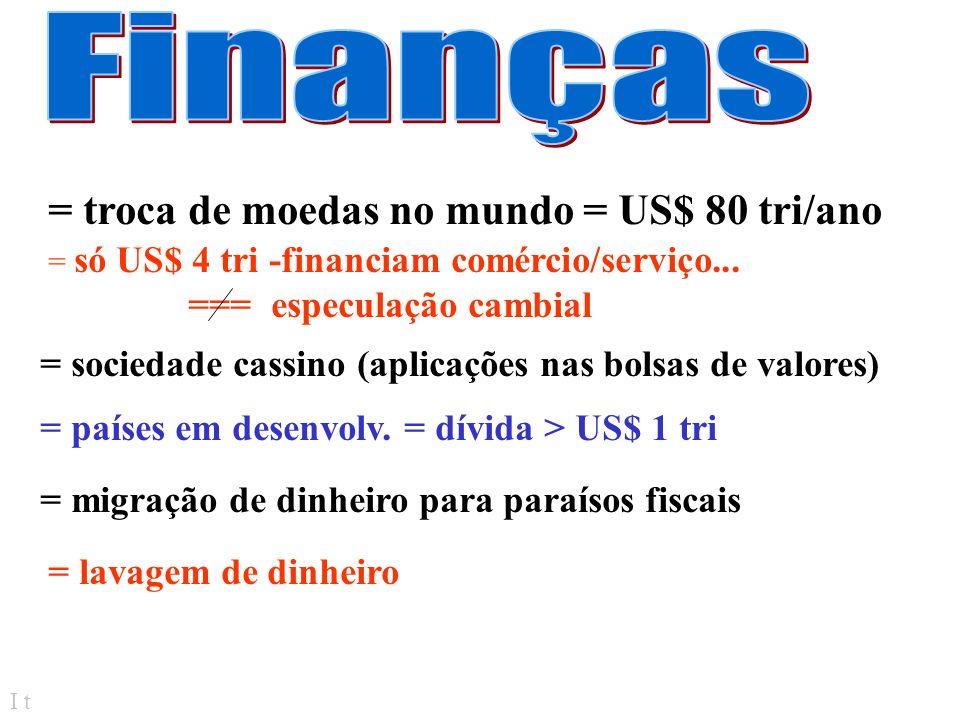 Finanças = troca de moedas no mundo = US$ 80 tri/ano