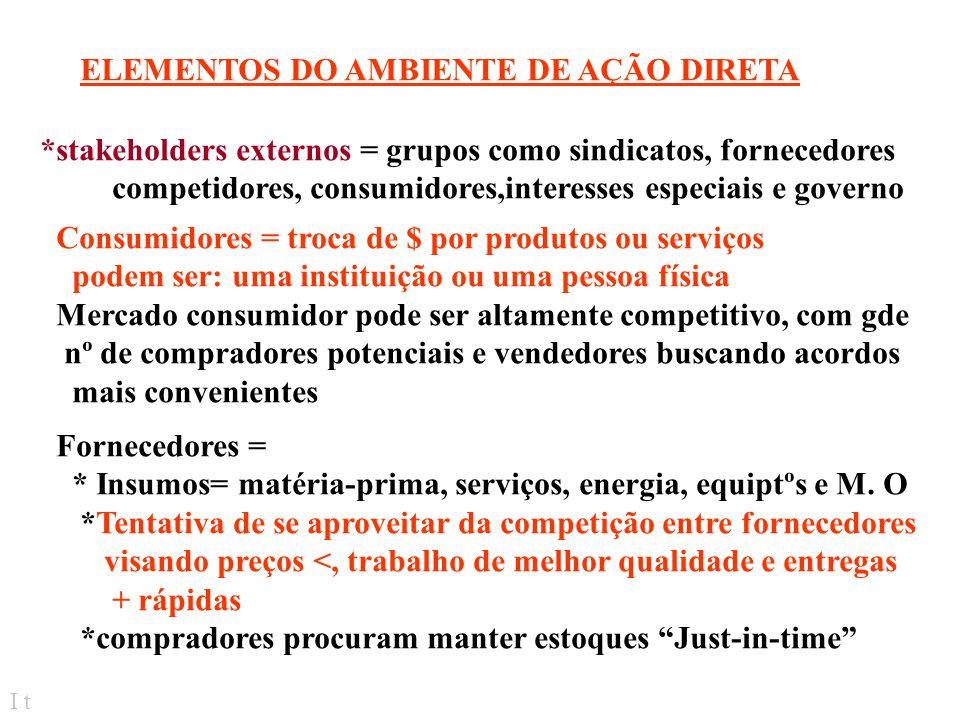 ELEMENTOS DO AMBIENTE DE AÇÃO DIRETA