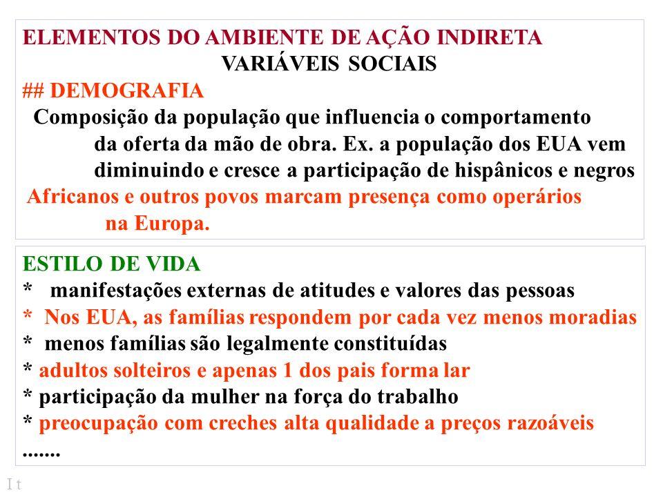 ELEMENTOS DO AMBIENTE DE AÇÃO INDIRETA