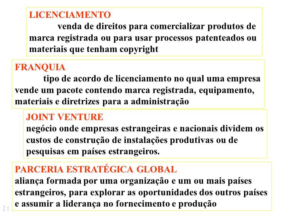 LICENCIAMENTO venda de direitos para comercializar produtos de. marca registrada ou para usar processos patenteados ou.