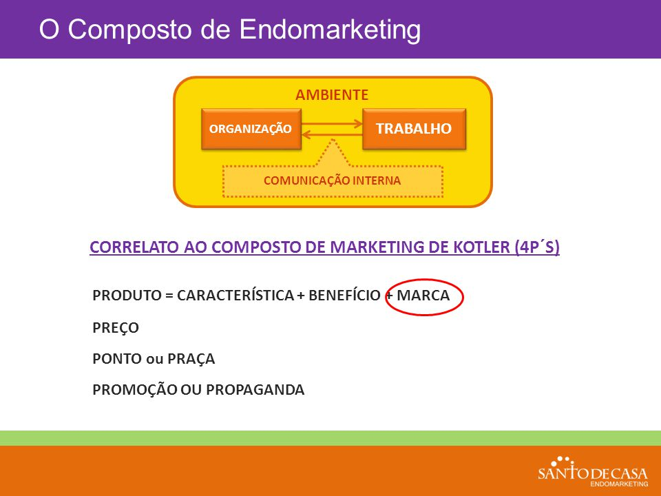 CORRELATO AO COMPOSTO DE MARKETING DE KOTLER (4P´S)