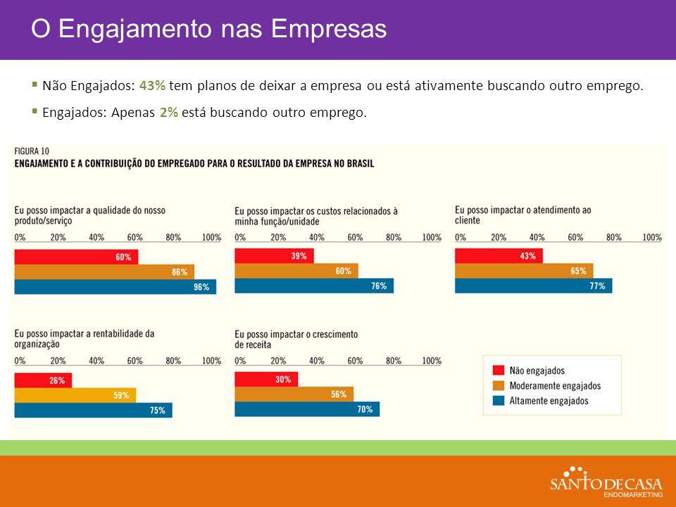 O Engajamento nas Empresas