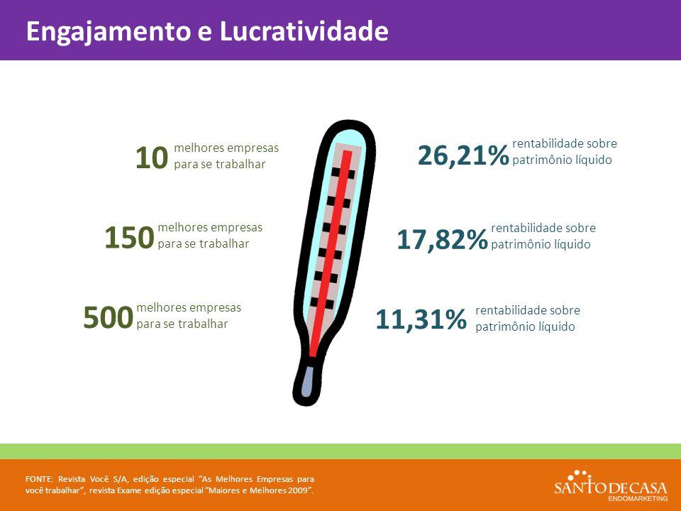 10 150 500 Engajamento e Lucratividade 26,21% 17,82% 11,31%