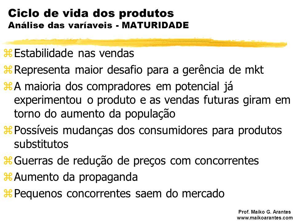 Ciclo de vida dos produtos Análise das varíaveis - MATURIDADE