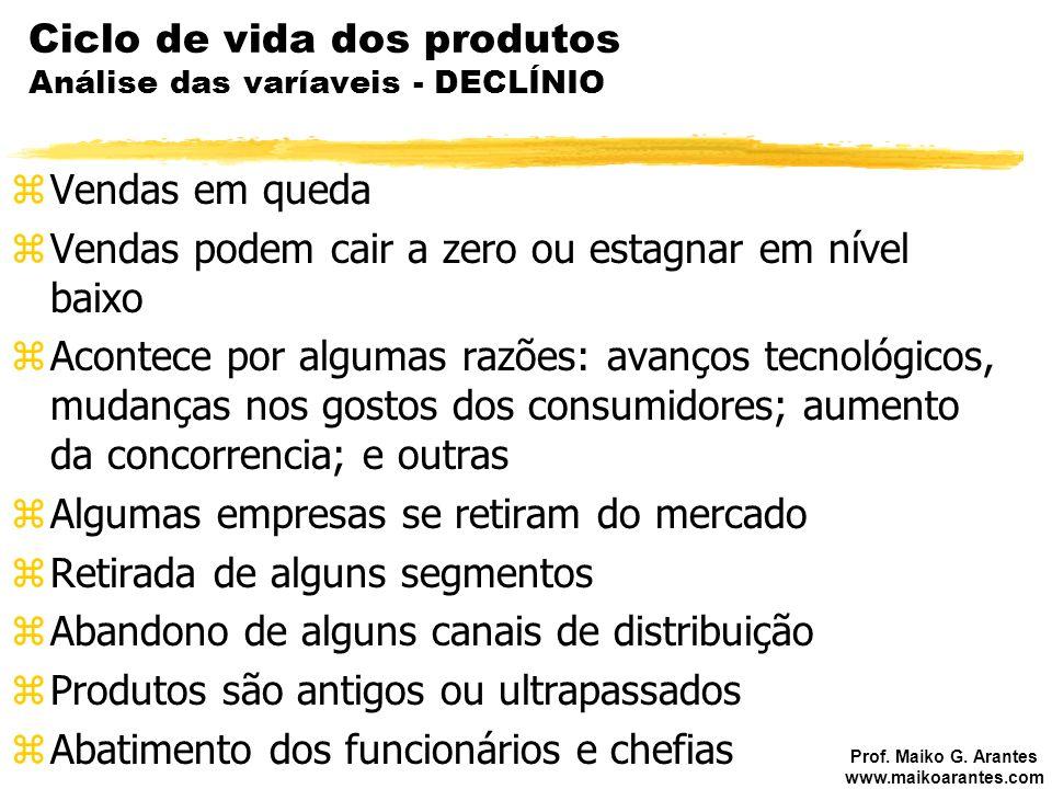 Ciclo de vida dos produtos Análise das varíaveis - DECLÍNIO