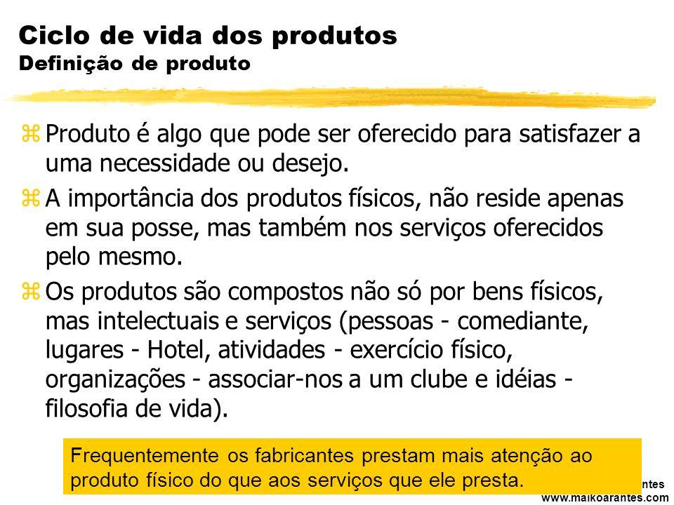 Ciclo de vida dos produtos Definição de produto