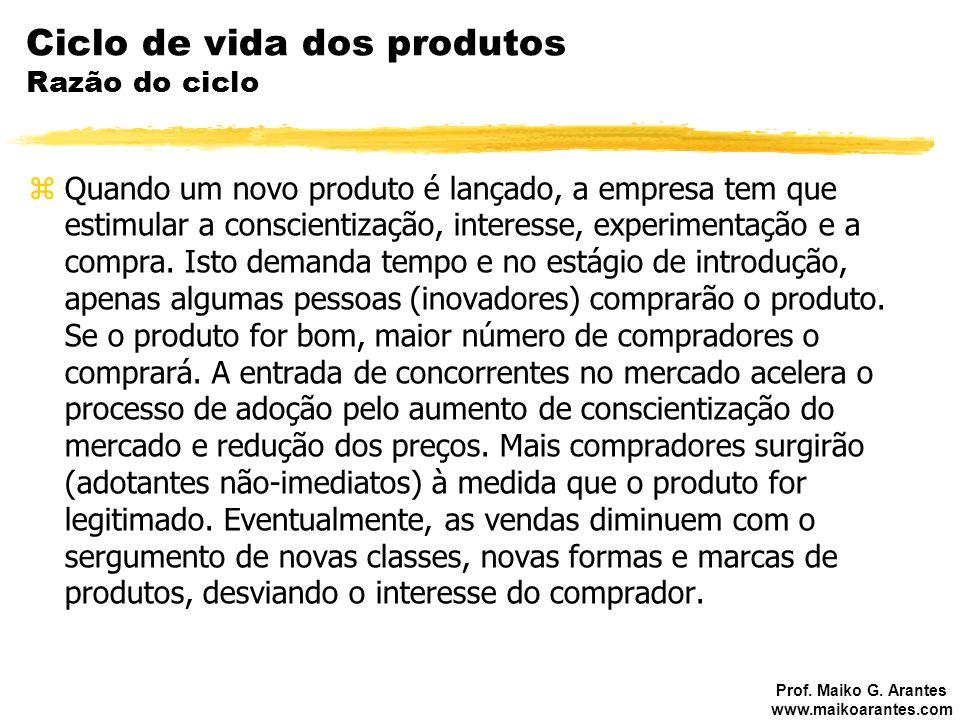 Ciclo de vida dos produtos Razão do ciclo