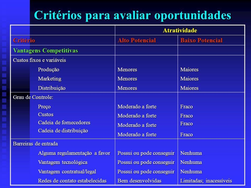 Critérios para avaliar oportunidades