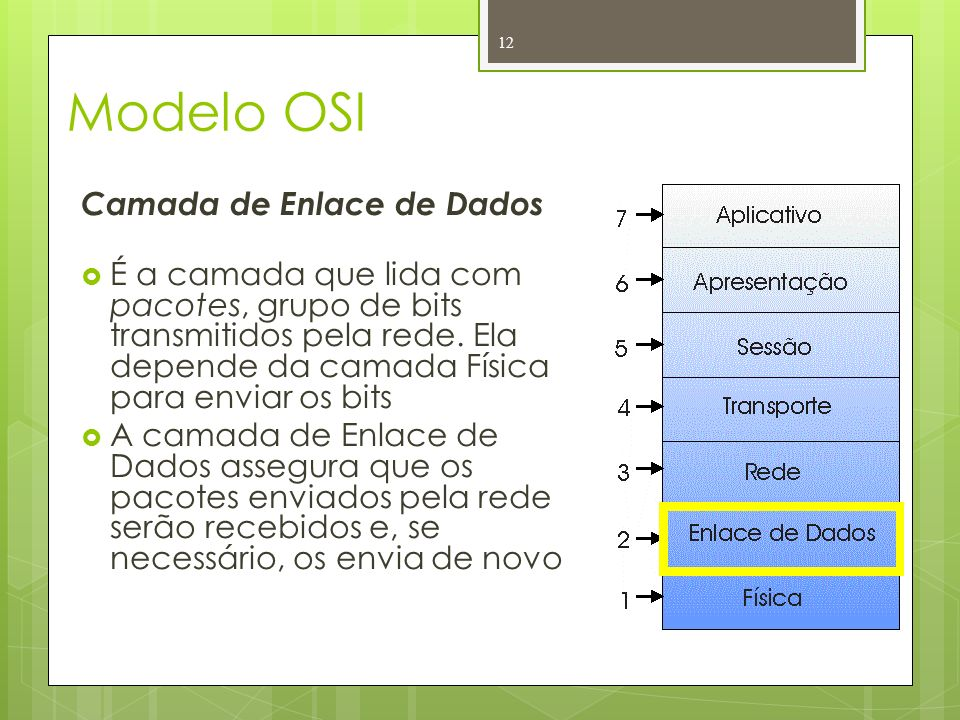 Modelo OSI Camada de Enlace de Dados