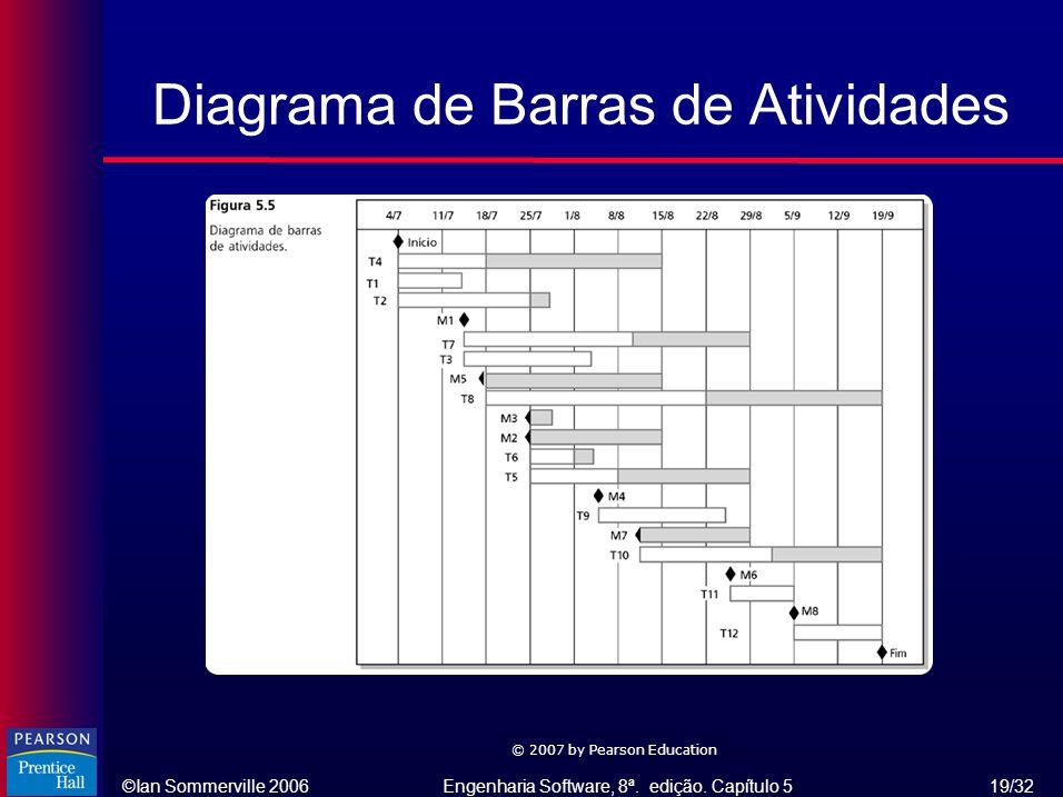 Diagrama de Barras de Atividades