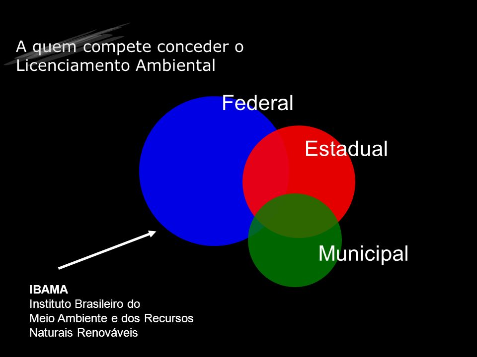 Federal Estadual Municipal