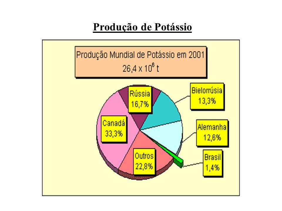 Produção de Potássio