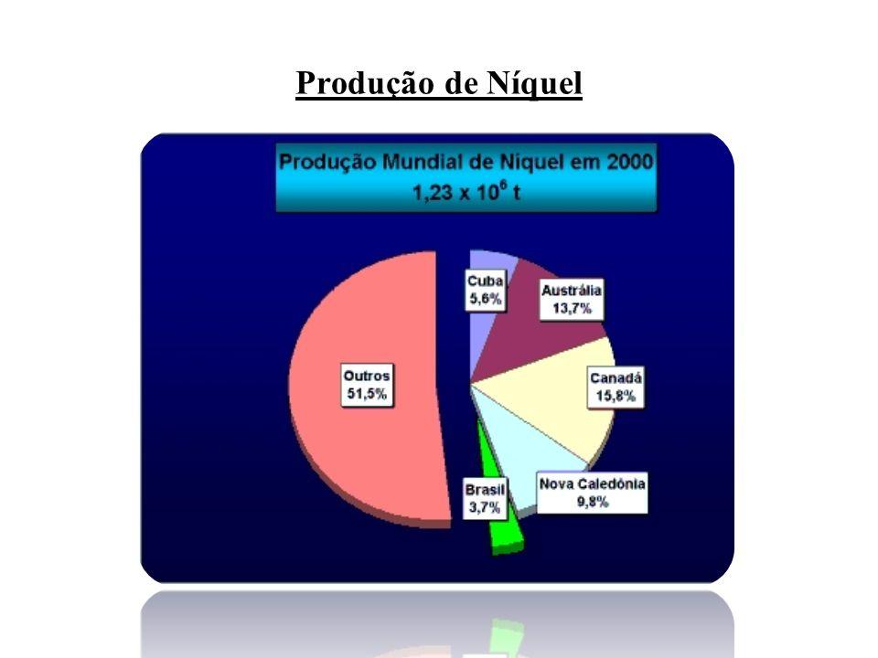 Produção de Níquel