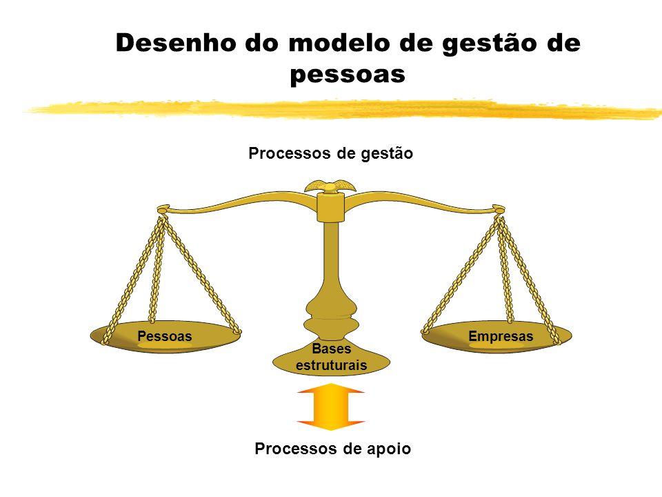 Desenho do modelo de gestão de pessoas