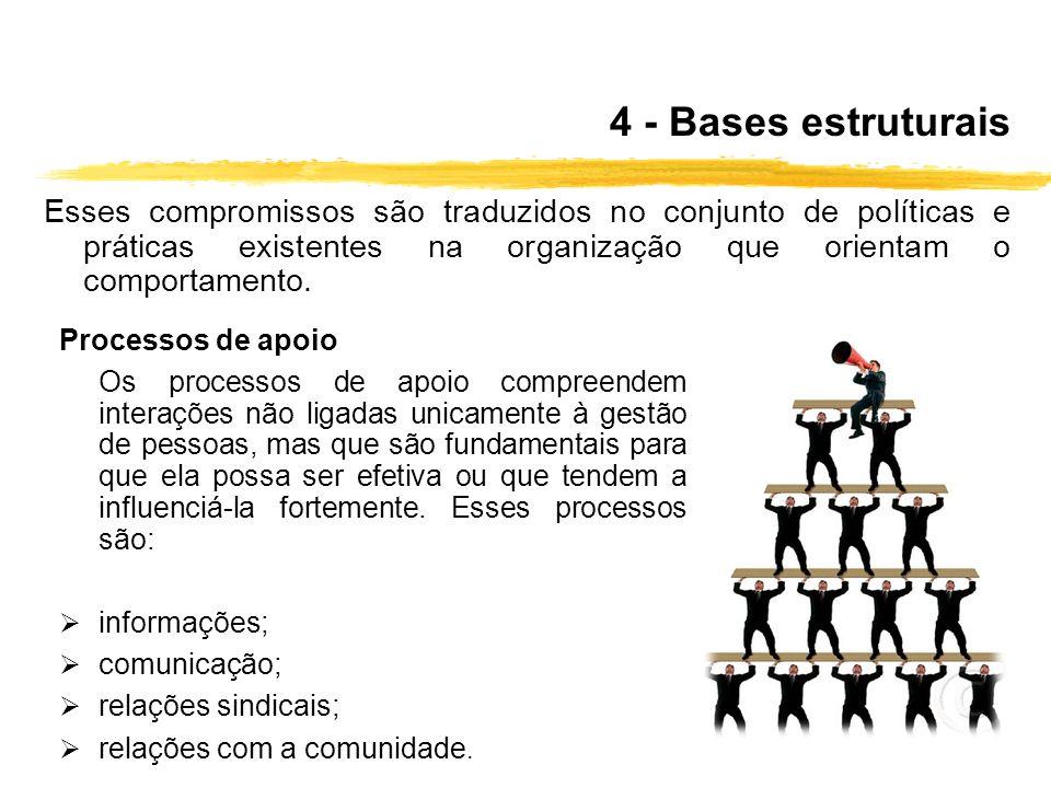 4 - Bases estruturais Esses compromissos são traduzidos no conjunto de políticas e práticas existentes na organização que orientam o comportamento.