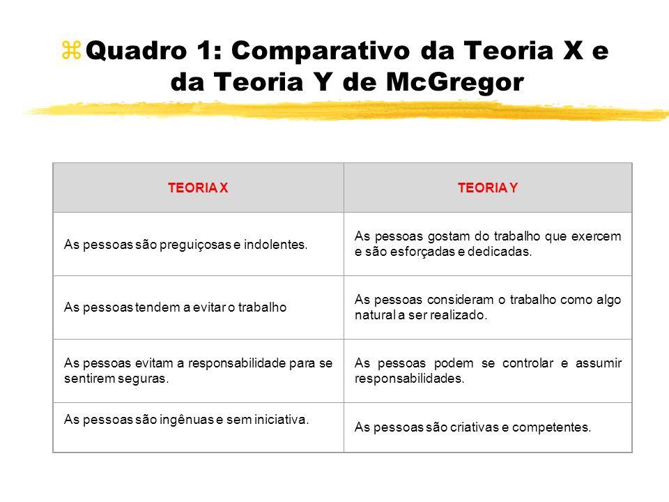 Quadro 1: Comparativo da Teoria X e da Teoria Y de McGregor