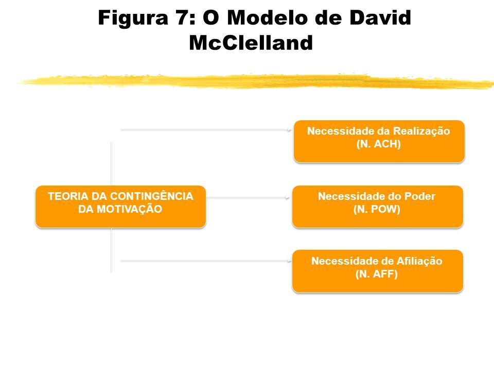 Figura 7: O Modelo de David McClelland