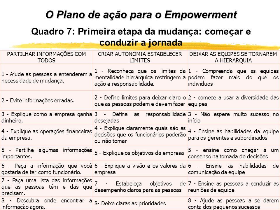 O Plano de ação para o Empowerment