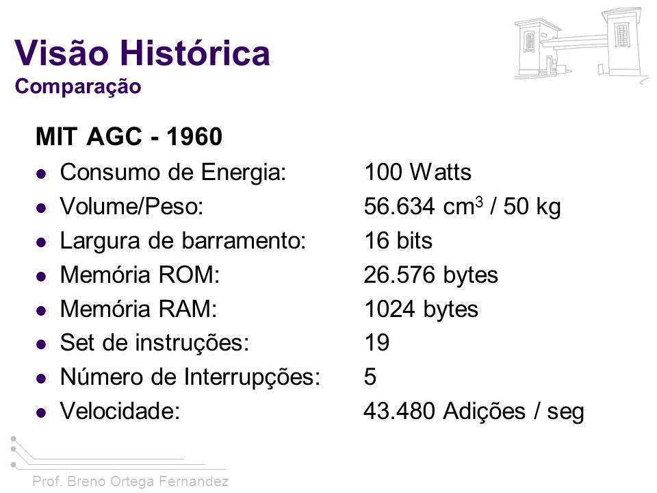 Visão Histórica Comparação