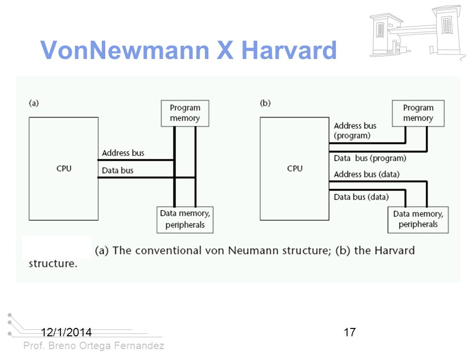 VonNewmann X Harvard 25/03/2017