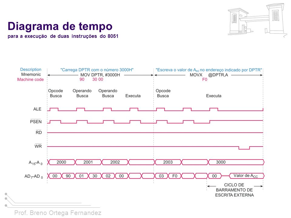 Diagrama de tempo para a execução de duas instruções do 8051