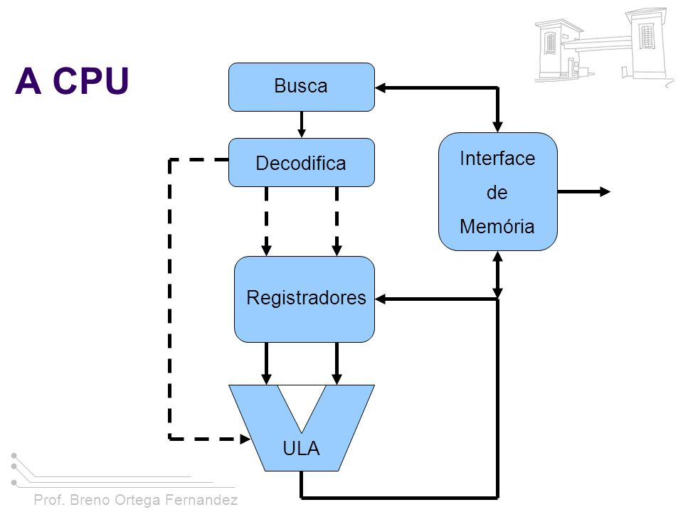 A CPU Busca Interface de Memória Decodifica Registradores ULA