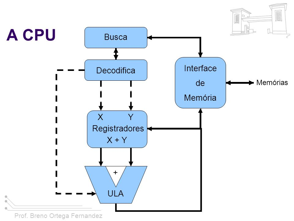 A CPU Busca Interface de Memória Decodifica X Y Registradores X + Y +