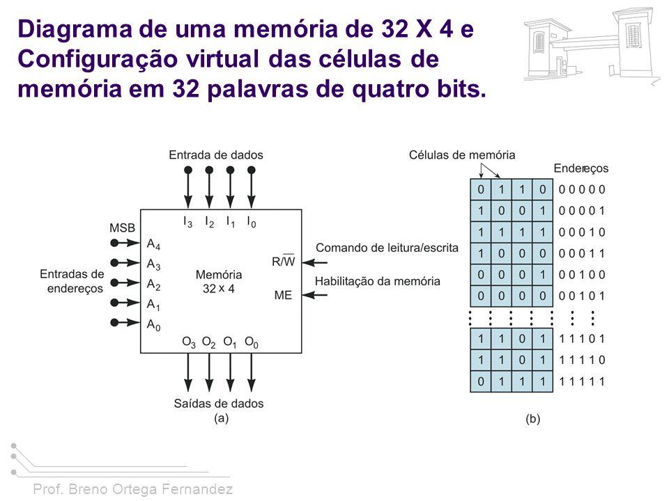 Diagrama de uma memória de 32 X 4 e Configuração virtual das células de memória em 32 palavras de quatro bits.