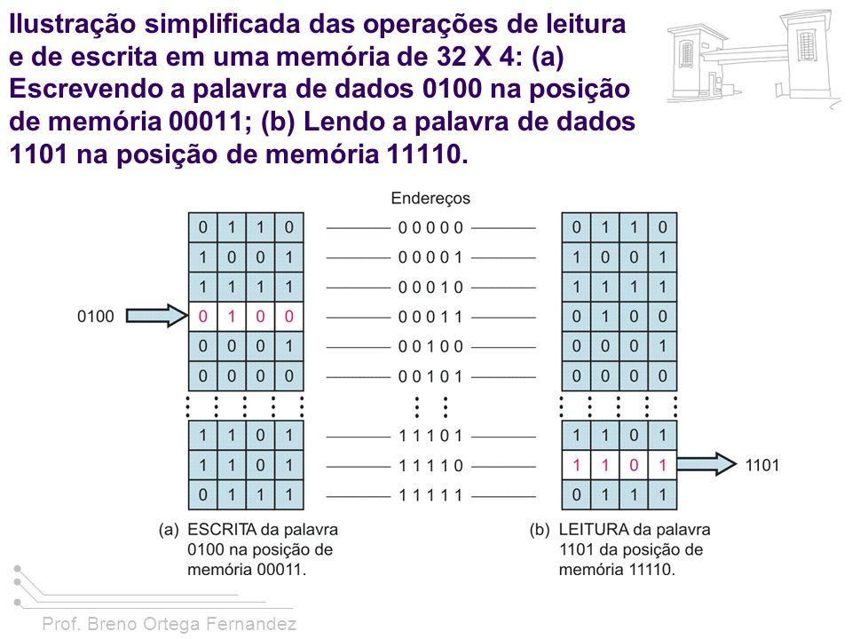 Ilustração simplificada das operações de leitura e de escrita em uma memória de 32 X 4: (a) Escrevendo a palavra de dados 0100 na posição de memória 00011; (b) Lendo a palavra de dados 1101 na posição de memória 11110.