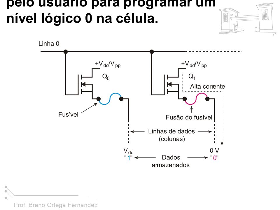 FIGURA 11-11 As PROMS usam fusíveis que podem ser seletivamente queimados (abertos) pelo usuário para programar um nível lógico 0 na célula.