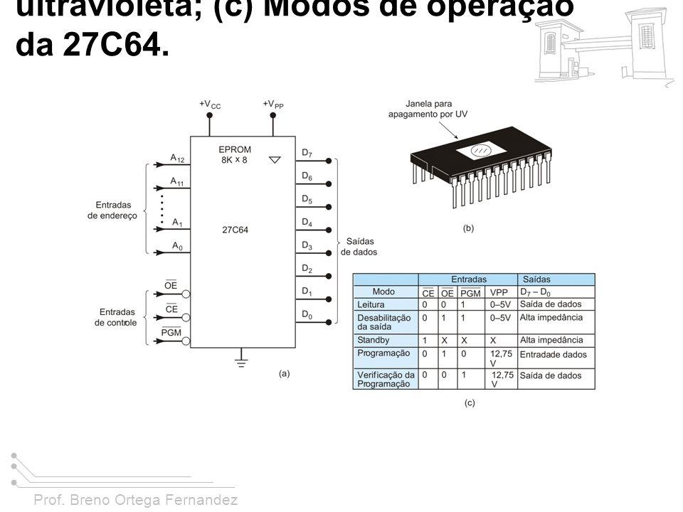 FIGURA 11-12 (a) Símbolo lógico para a EPROM 27C64; (b) Encapsulamento típico mostrando a janela para entrada de luz ultravioleta; (c) Modos de operação da 27C64.