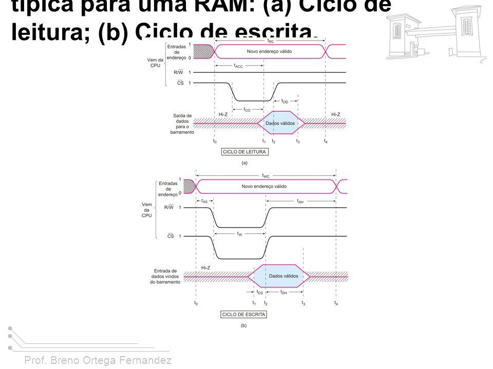 FIGURA 11-22 Temporização típica para uma RAM: (a) Ciclo de leitura; (b) Ciclo de escrita.