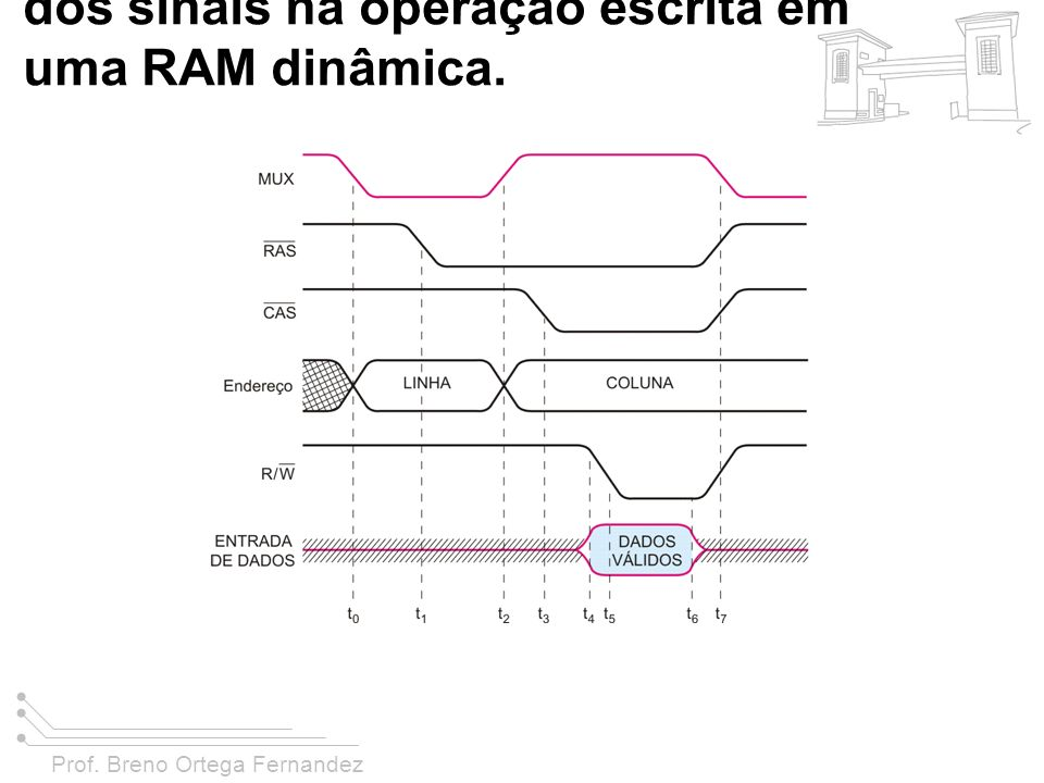 FIGURA 11-31 Comportamento dos sinais na operação escrita em uma RAM dinâmica.