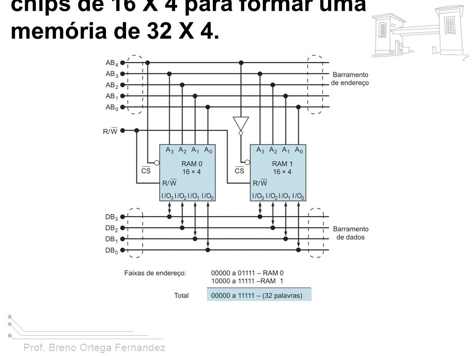 FIGURA 11-36 Combinando dois chips de 16 X 4 para formar uma memória de 32 X 4.