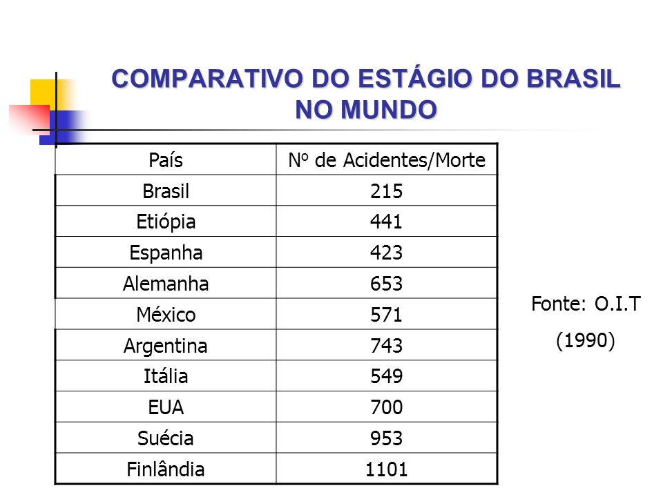 COMPARATIVO DO ESTÁGIO DO BRASIL NO MUNDO