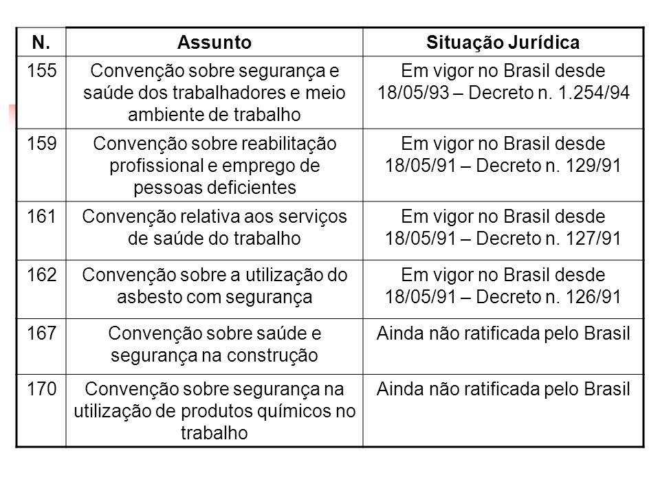 N. Assunto Situação Jurídica