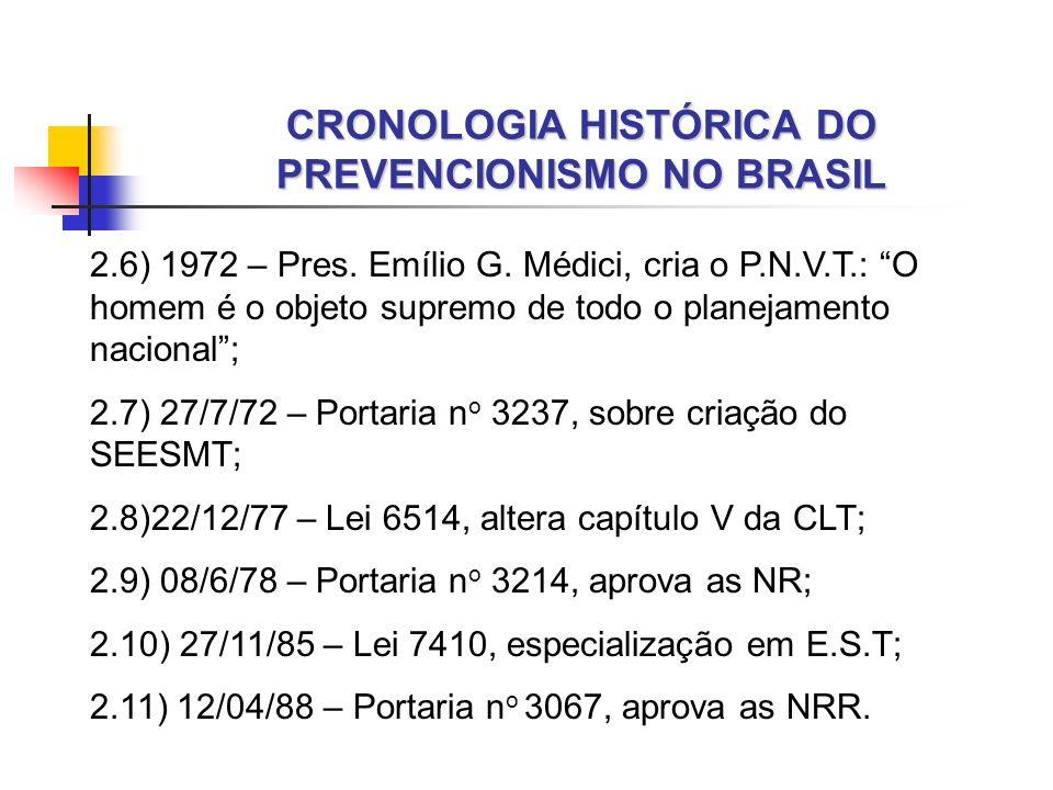 CRONOLOGIA HISTÓRICA DO PREVENCIONISMO NO BRASIL