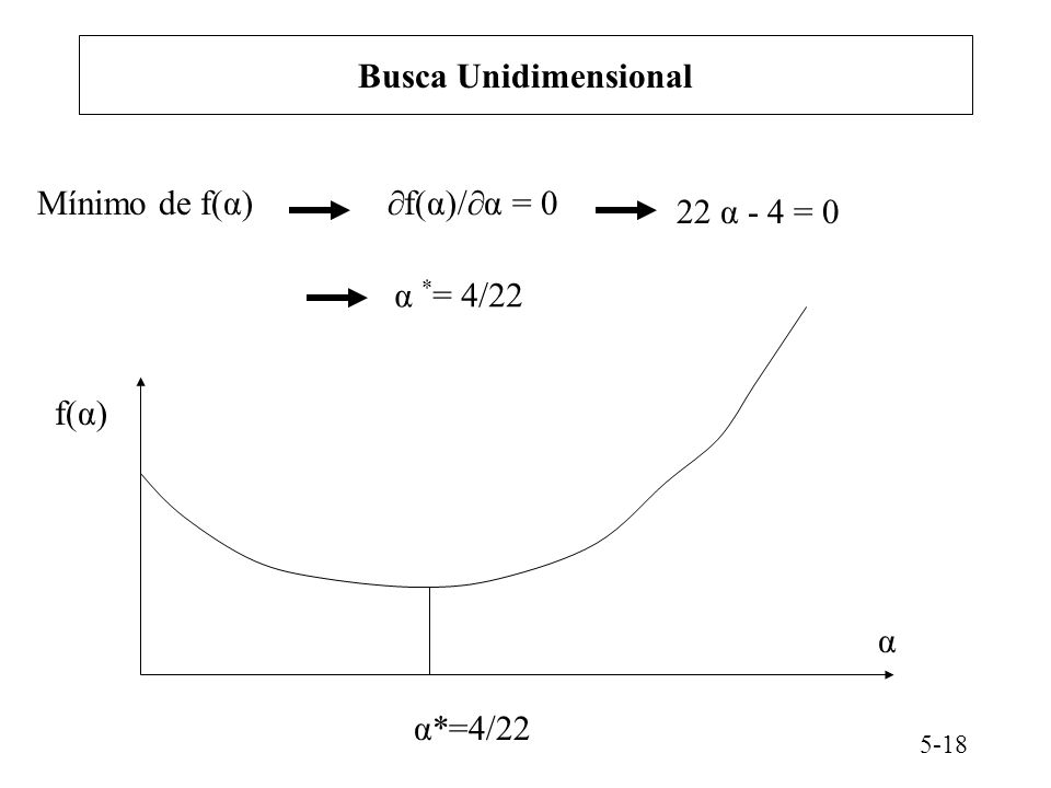Busca Unidimensional Mínimo de f(α) f(α)/α = 0 22 α - 4 = 0