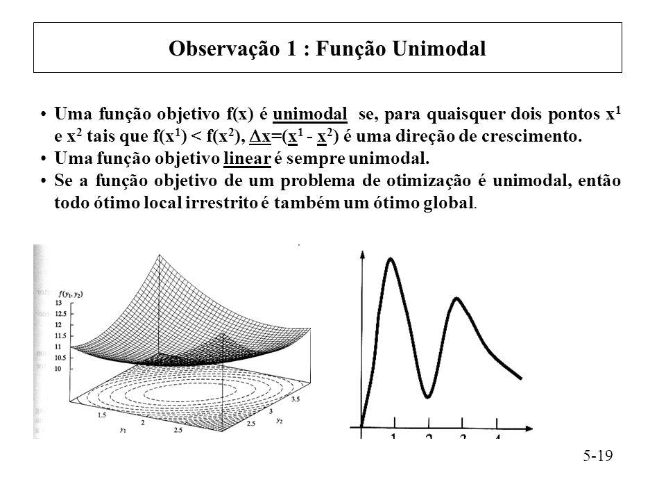 Observação 1 : Função Unimodal