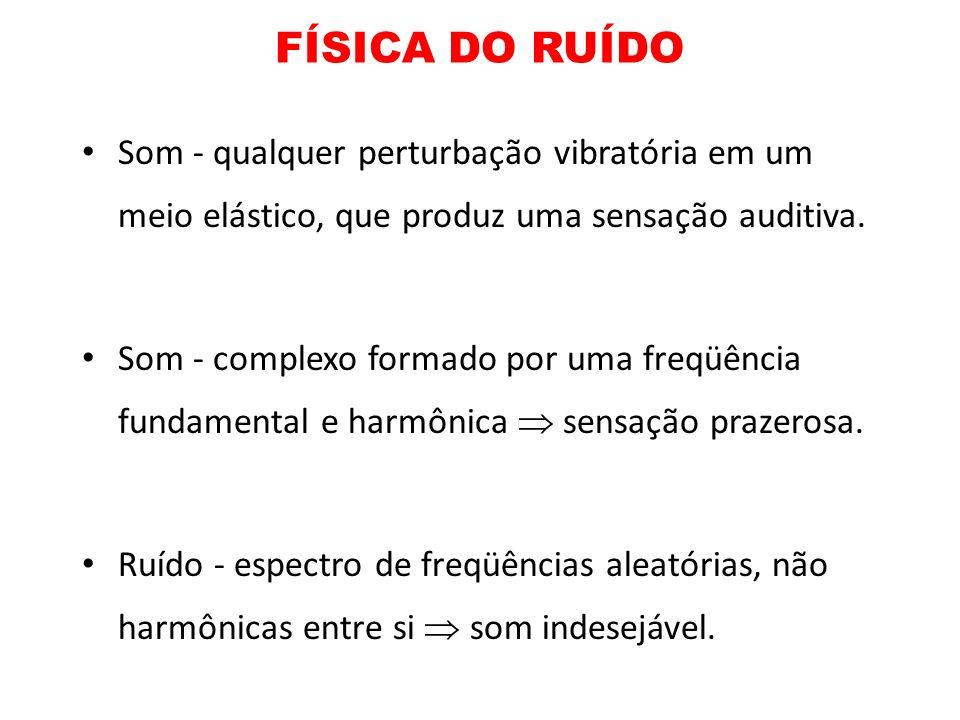 FÍSICA DO RUÍDO Som - qualquer perturbação vibratória em um meio elástico, que produz uma sensação auditiva.
