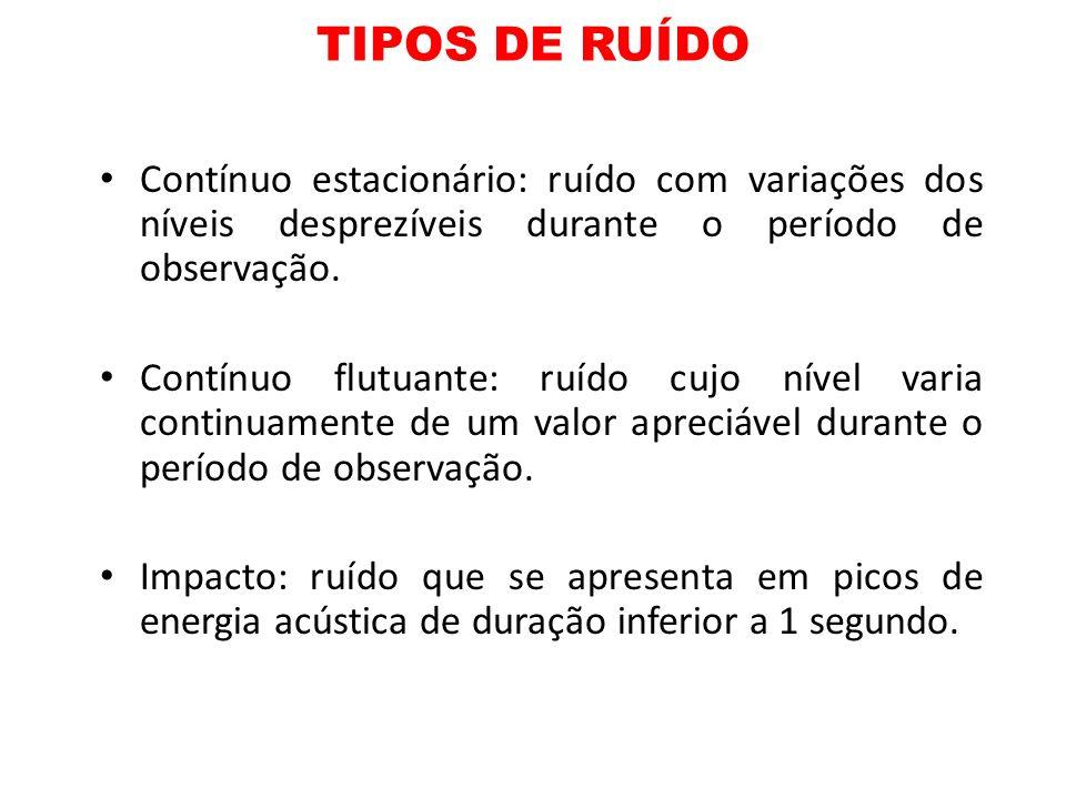 TIPOS DE RUÍDOContínuo estacionário: ruído com variações dos níveis desprezíveis durante o período de observação.