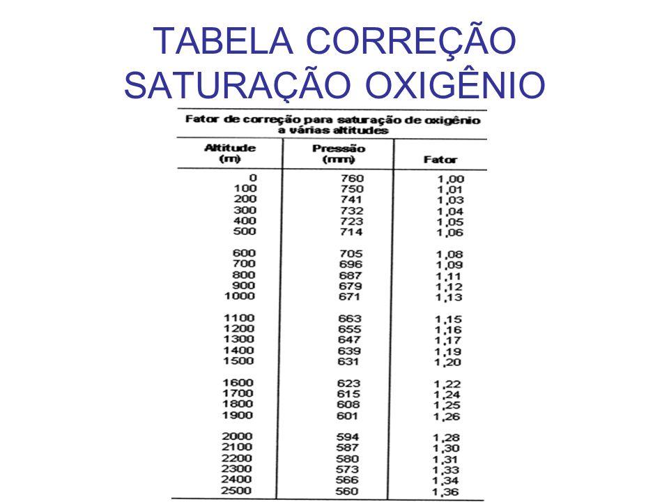 TABELA CORREÇÃO SATURAÇÃO OXIGÊNIO