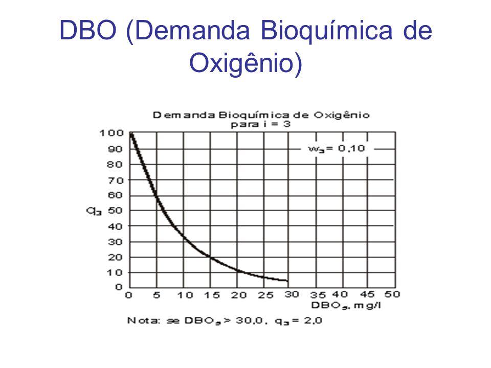 DBO (Demanda Bioquímica de Oxigênio)