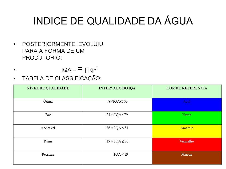 INDICE DE QUALIDADE DA ÁGUA
