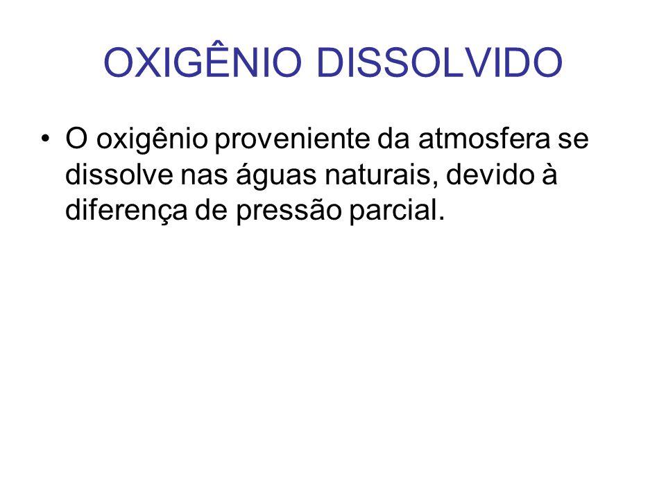 OXIGÊNIO DISSOLVIDOO oxigênio proveniente da atmosfera se dissolve nas águas naturais, devido à diferença de pressão parcial.