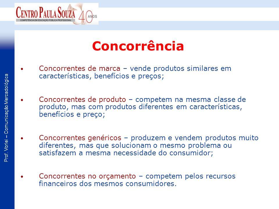 Concorrência Concorrentes de marca – vende produtos similares em características, benefícios e preços;