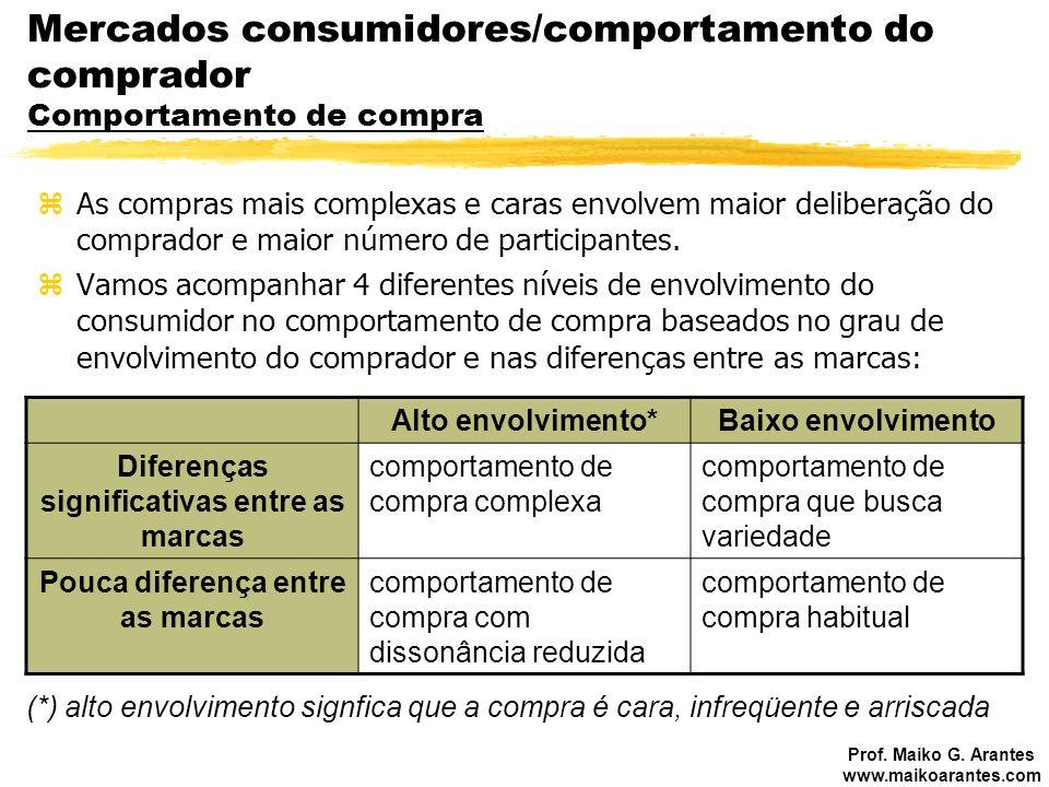 Mercados consumidores/comportamento do comprador Comportamento de compra