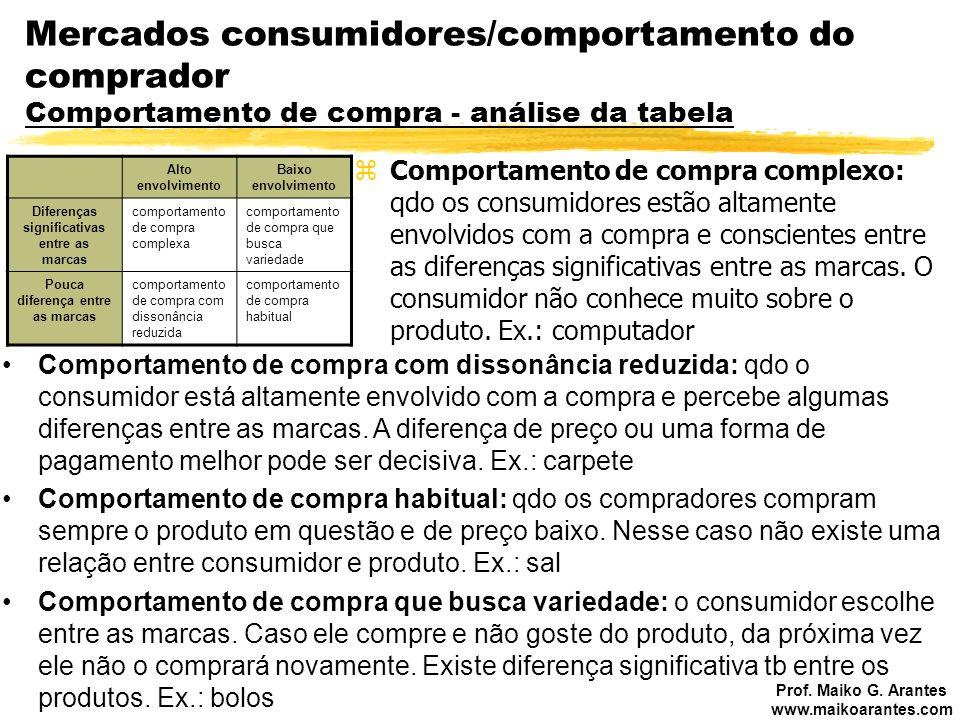 Mercados consumidores/comportamento do comprador Comportamento de compra - análise da tabela